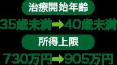 治療開始年齢(35歳未満→40歳未満)、所得上限(730万円→905万円)
